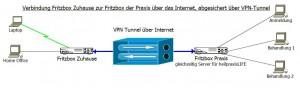 VPN-Box2Box