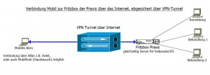 VPN-Mobil2Box