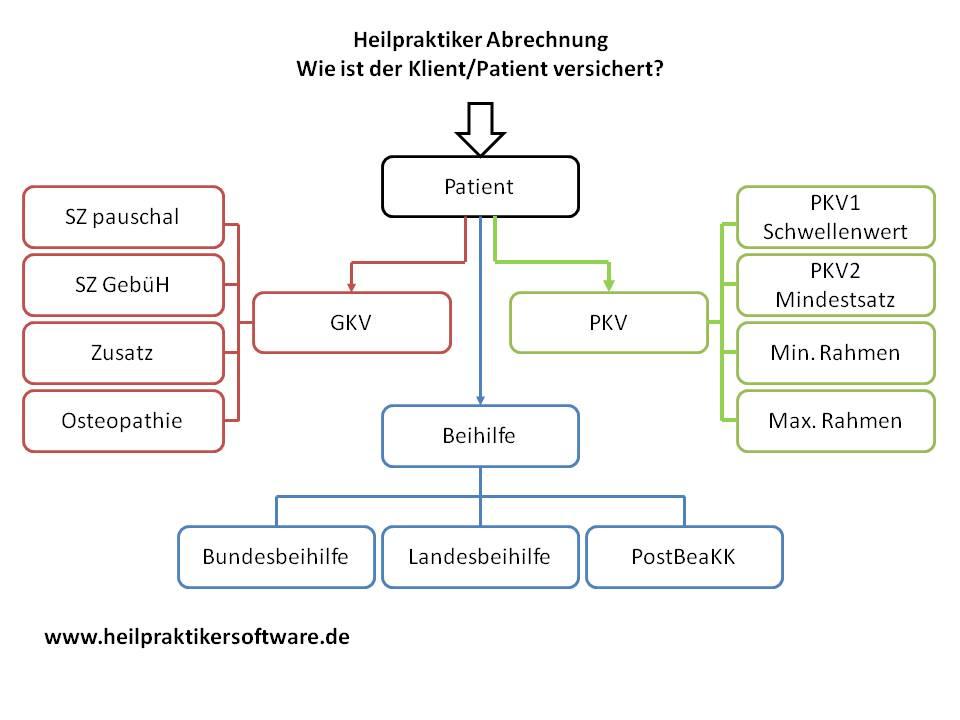 Abrechnungsart finden Heilpraktiker Software heilpraxisLIFE